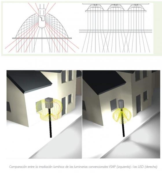 eficiencia luminica