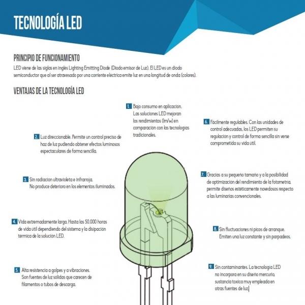 ventajas de la tecnologia led